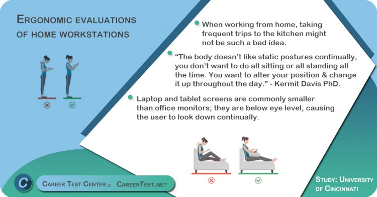 Ergonomic evaluations of home workstations
