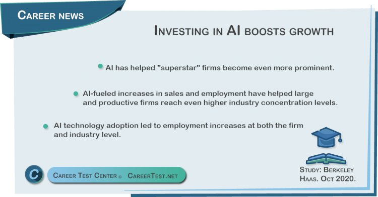 Investing in AI boosts growth